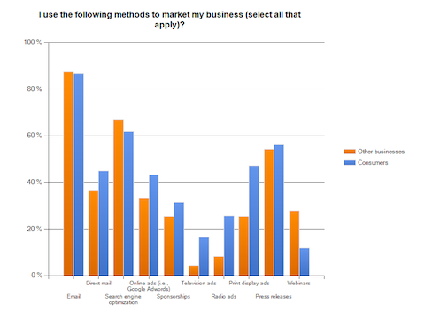 methods_to_market_my_business
