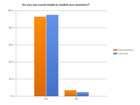 social_media_to_market_your_business