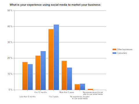 your_experience_in_using_social_media_to_market_your_business