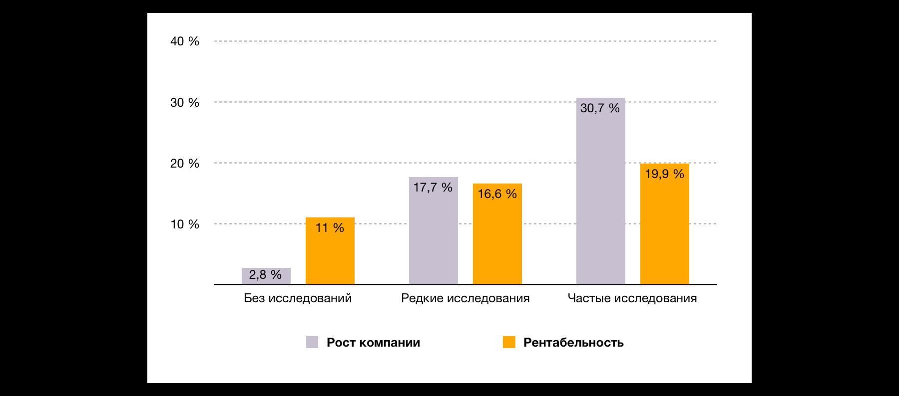 Генерация лидов: У компаний, которые регулярно проводят исследования, рентабельность в 10 раз выше