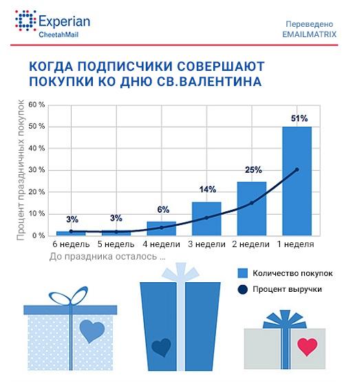 st valentine's day statistics 2