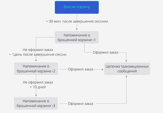 Схема коммуникации
