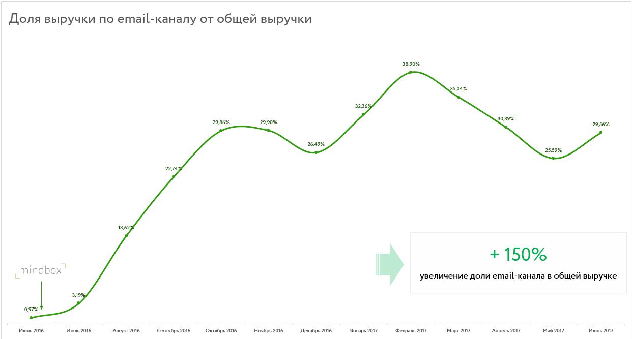 Рост выручки с емейл-канала на 25 % 1
