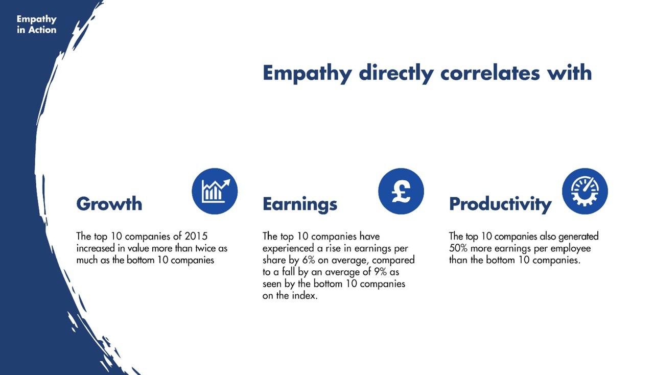эмпатия к бренду