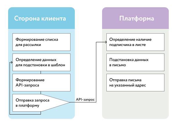 Принцип отправки автоматической рассылки писем