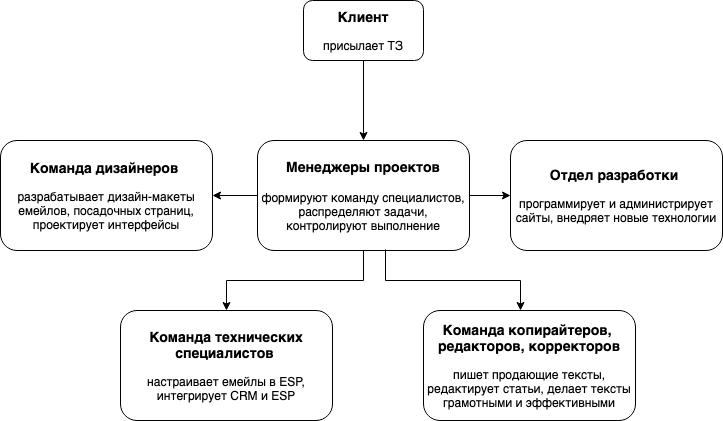 программа обучения менеджеров