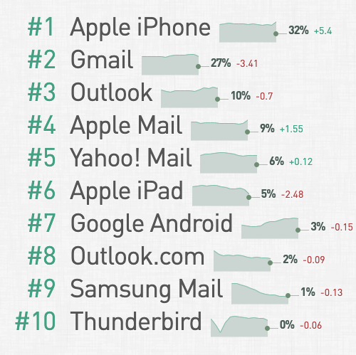 мобильные емейлы